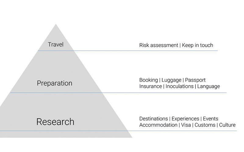 Travel Pyramid